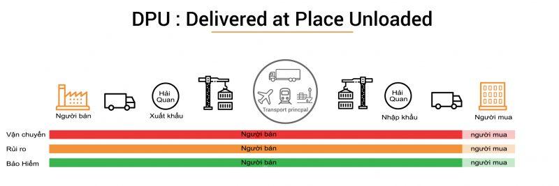 DPU INCOTERMS 2020 Bản giải thích chi tiết