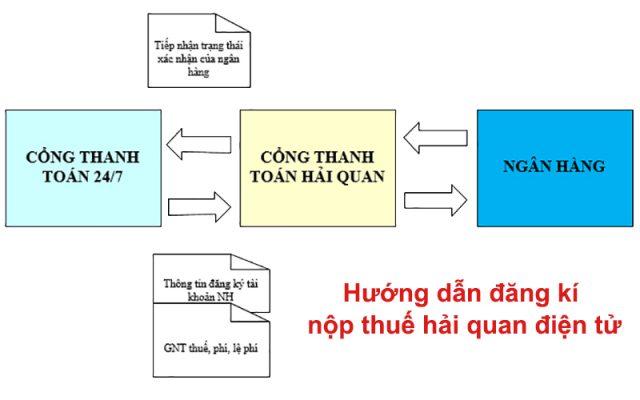 Hướng dẫn đăng kí nộp thuế hải quan điện tử