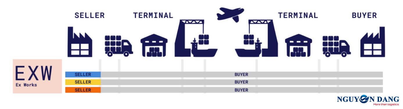 EXW INCOTERMS 2020