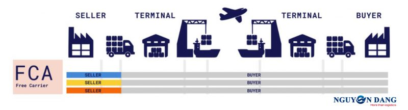 What is FCA? Free Carrier Incoterms 2020 Definition ...