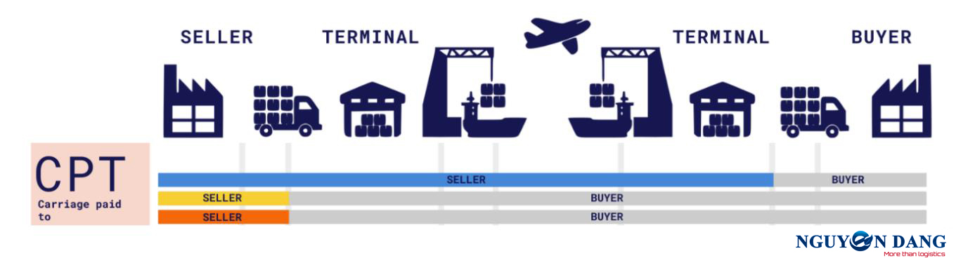 CPT INCOTERMS 2020