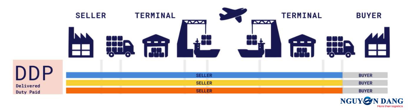 DDP INCOTERMS 2020