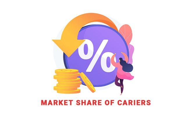Thị phần của các hãng tàu - OCEAN CARRIERS SHAREupdated tháng 5/2021
