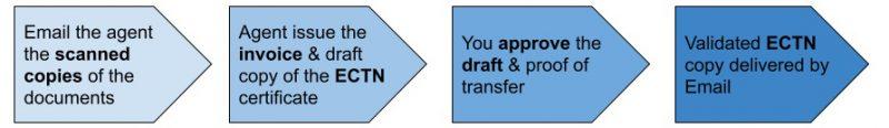 Quy trình Đăng ký Cargo tracking note